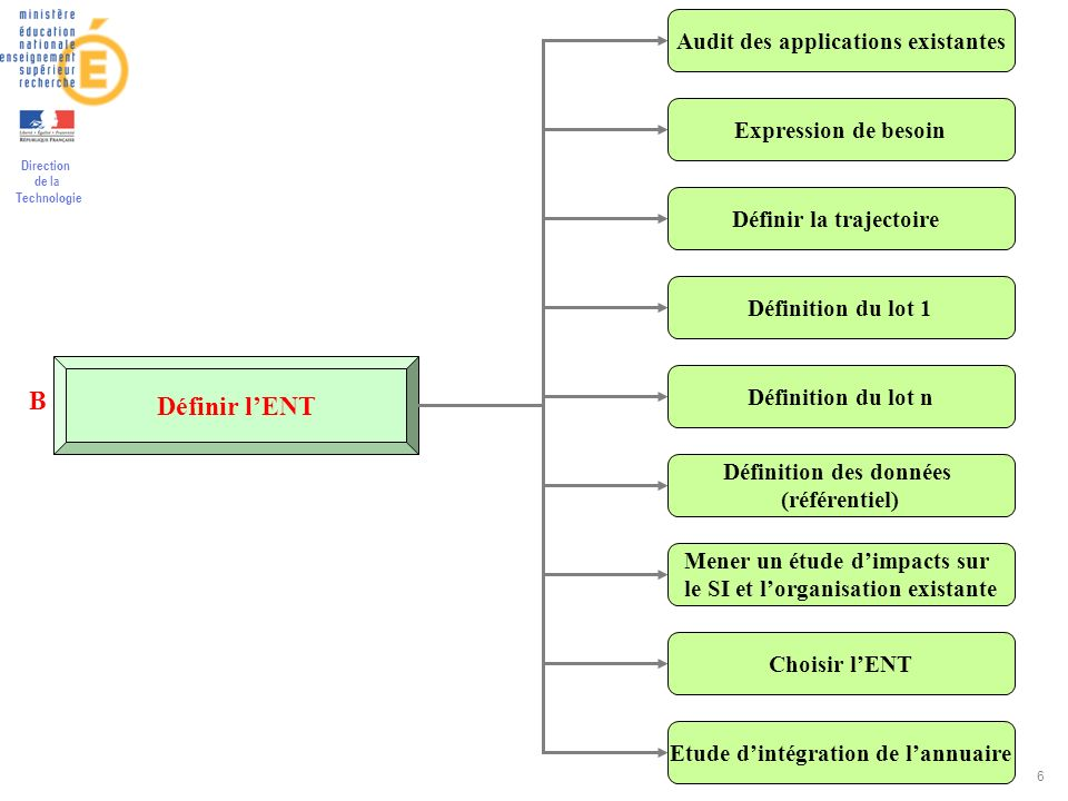 Définir l'ENT B Audit des applications existantes Expression de besoin