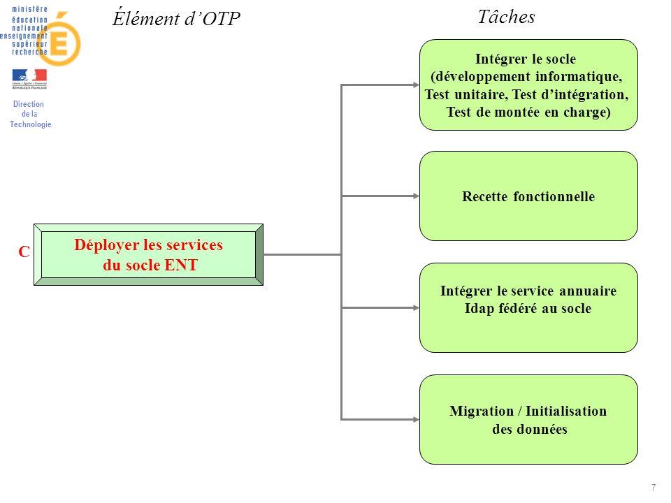 Élément d'OTP Tâches Déployer les services C du socle ENT