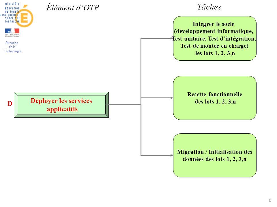 Élément d'OTP Tâches Déployer les services D applicatifs