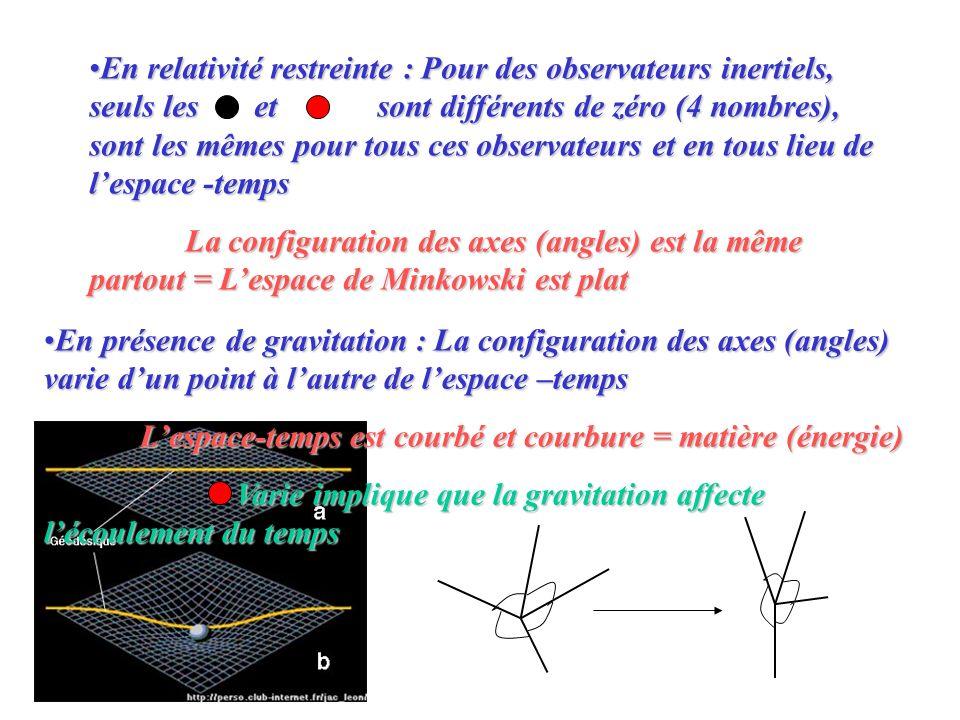 En relativité restreinte : Pour des observateurs inertiels, seuls les et sont différents de zéro (4 nombres), sont les mêmes pour tous ces observateurs et en tous lieu de l'espace -temps