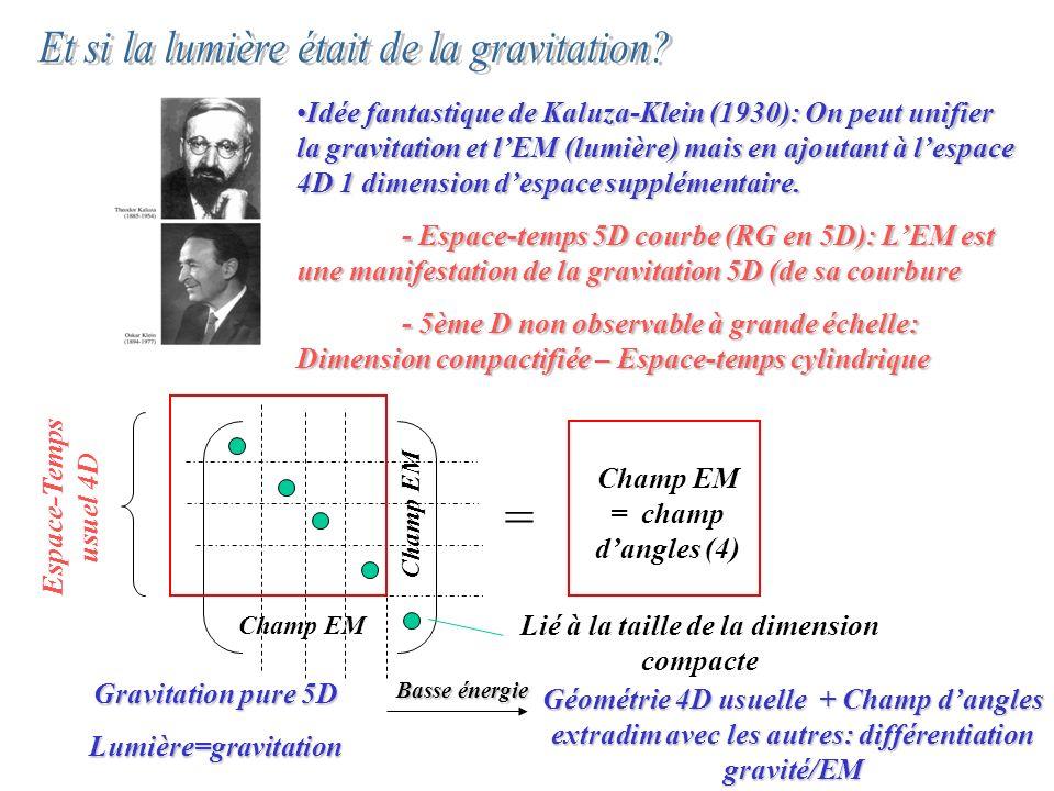 Champ EM = champ d'angles (4) Lié à la taille de la dimension compacte