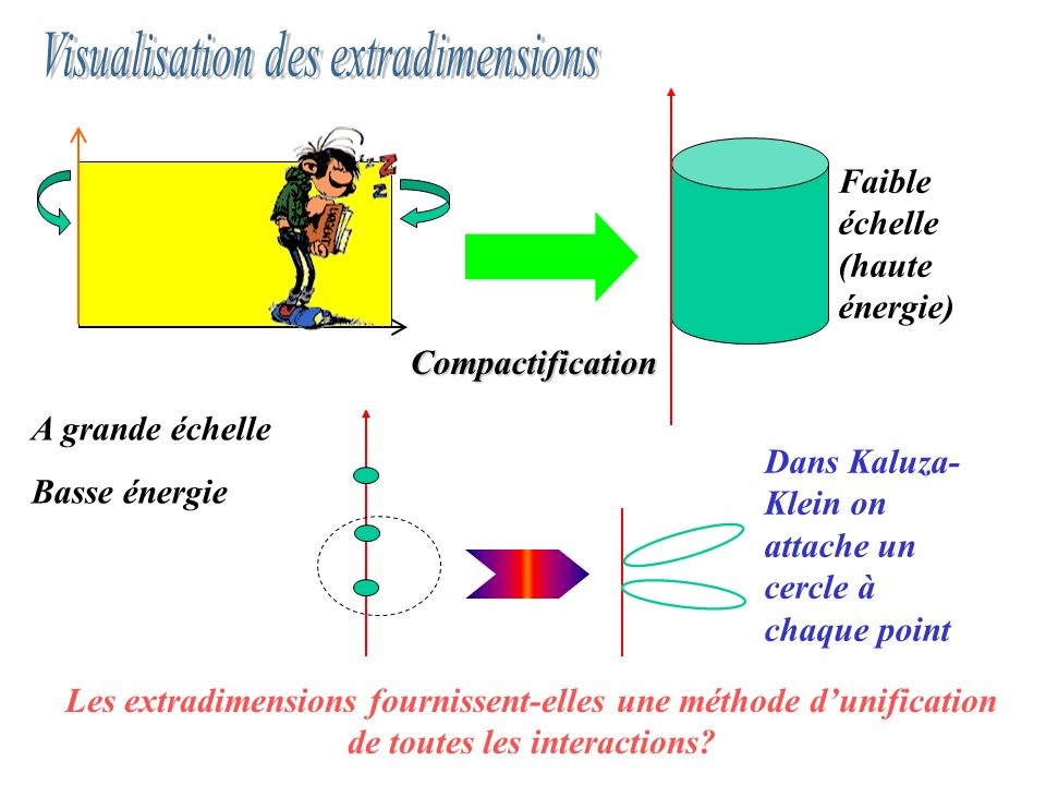 Visualisation des extradimensions