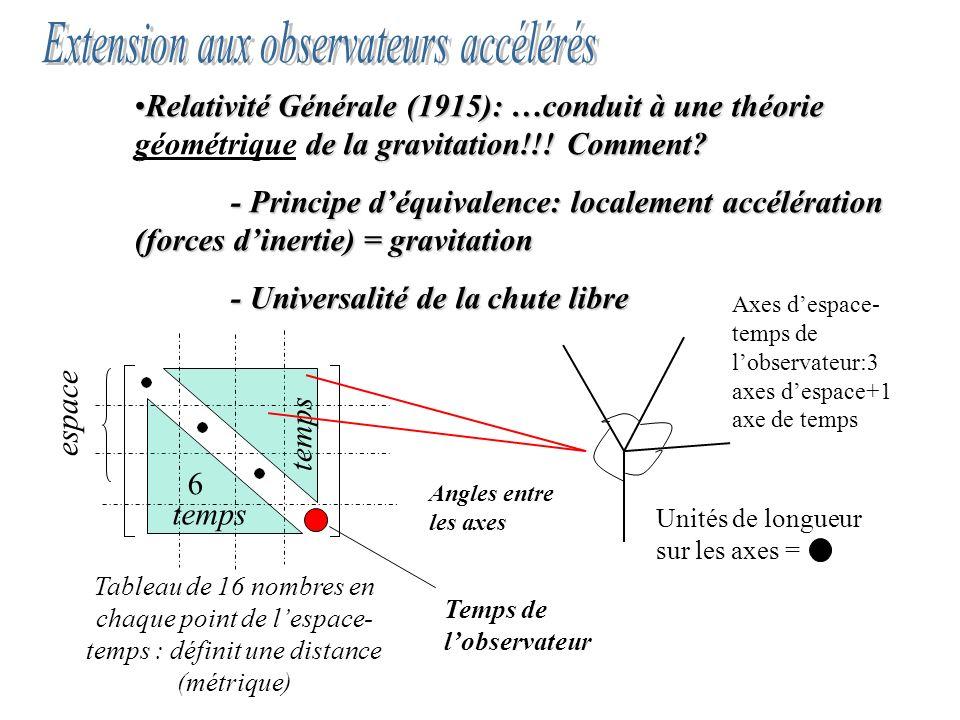 Extension aux observateurs accélérés