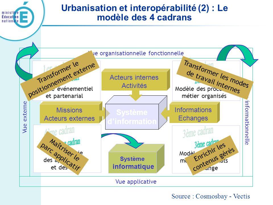 Urbanisation et interopérabilité (2) : Le modèle des 4 cadrans