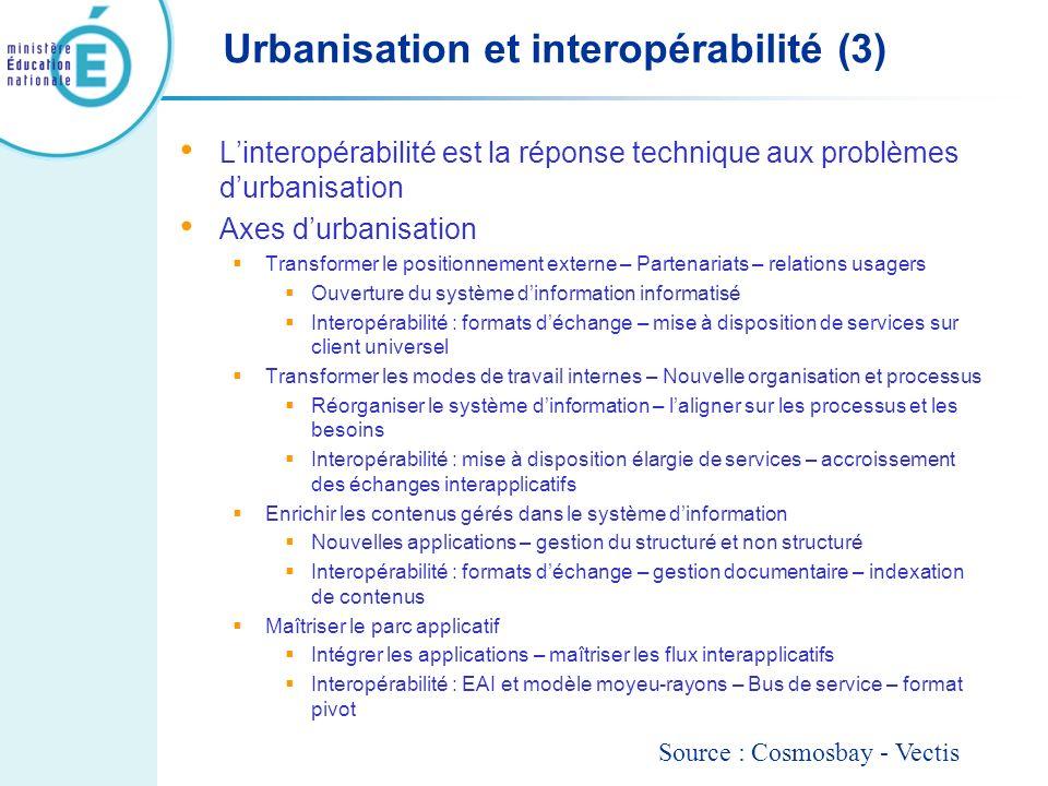 Urbanisation et interopérabilité (3)