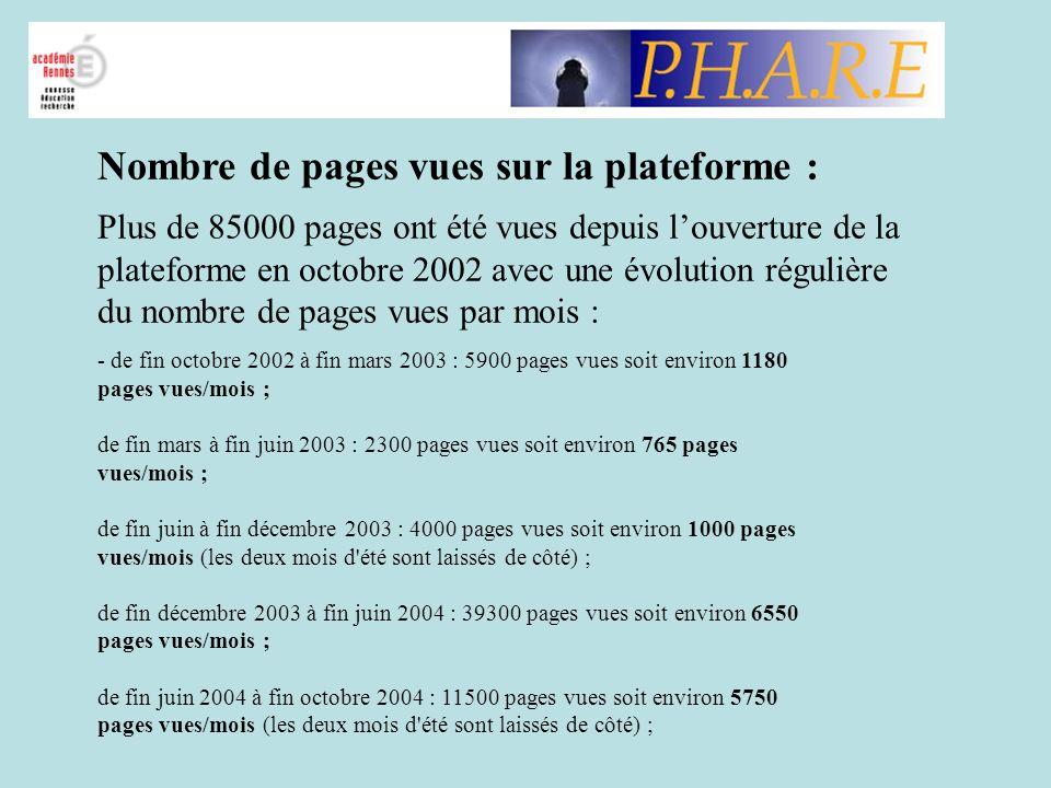 Nombre de pages vues sur la plateforme :