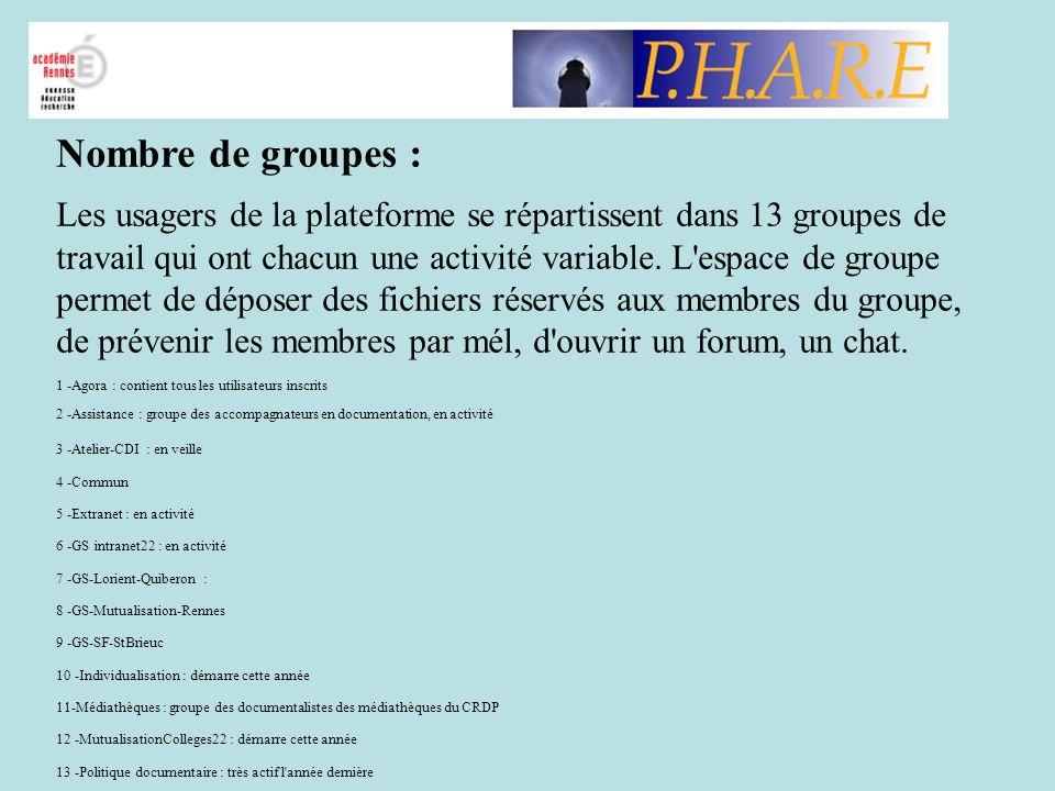 Nombre de groupes :