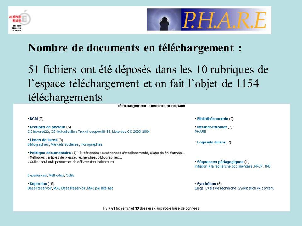 Nombre de documents en téléchargement :