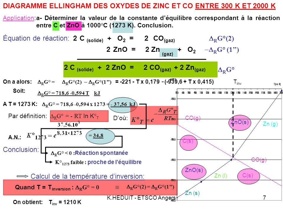 DIAGRAMME ELLINGHAM DES OXYDES DE ZINC ET CO ENTRE 300 K ET 2000 K
