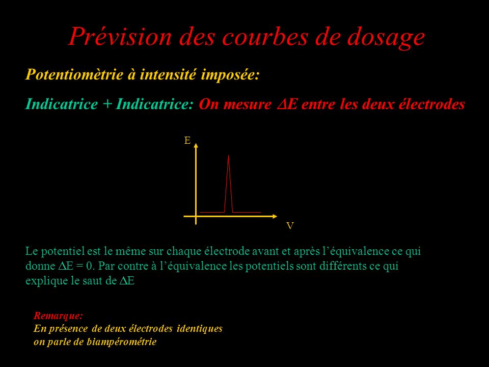 Prévision des courbes de dosage