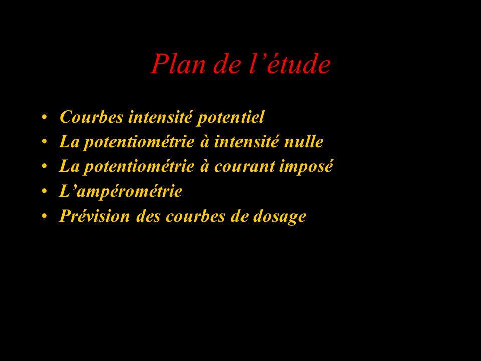 Plan de l'étude Courbes intensité potentiel
