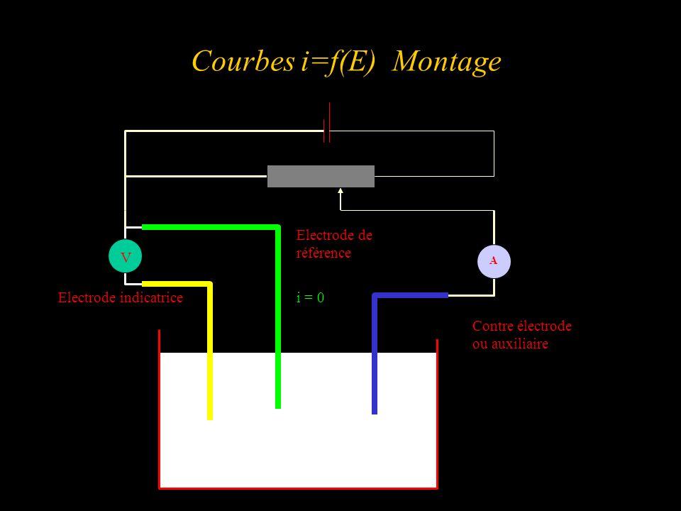 Courbes i=f(E) Montage