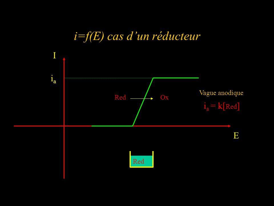 i=f(E) cas d'un réducteur