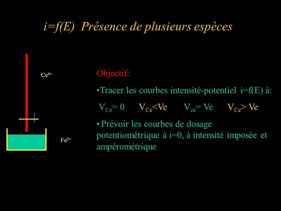 i=f(E) Présence de plusieurs espèces