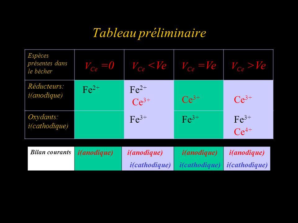 Tableau préliminaire VCe =0 VCe <Ve VCe =Ve VCe >Ve Fe2+ Fe2+