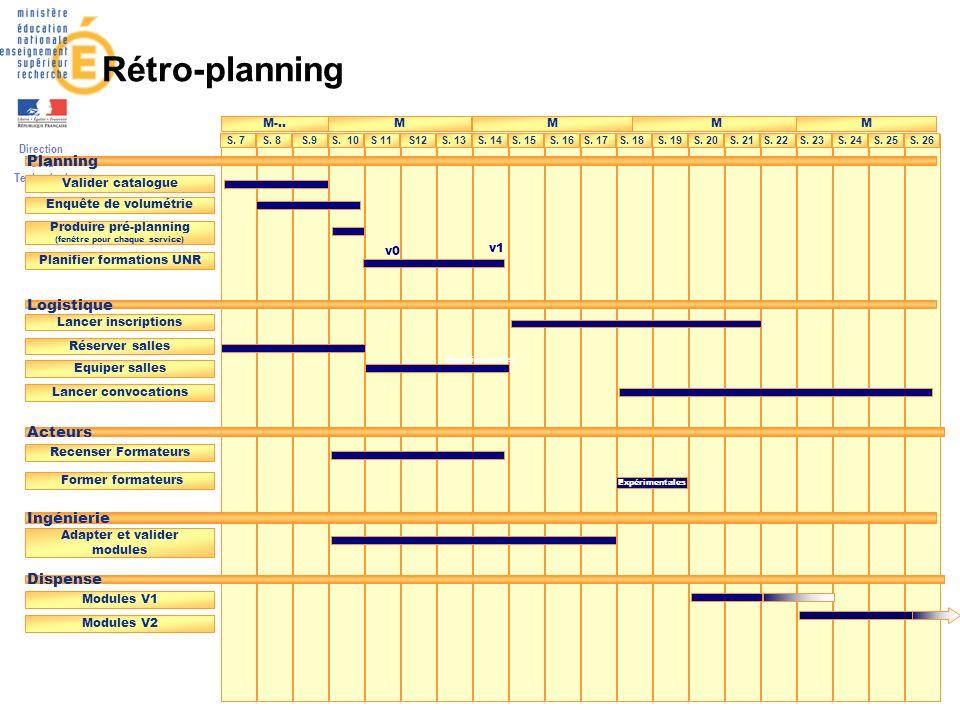 Rétro-planning Planning Logistique Acteurs Ingénierie Dispense M-.. M