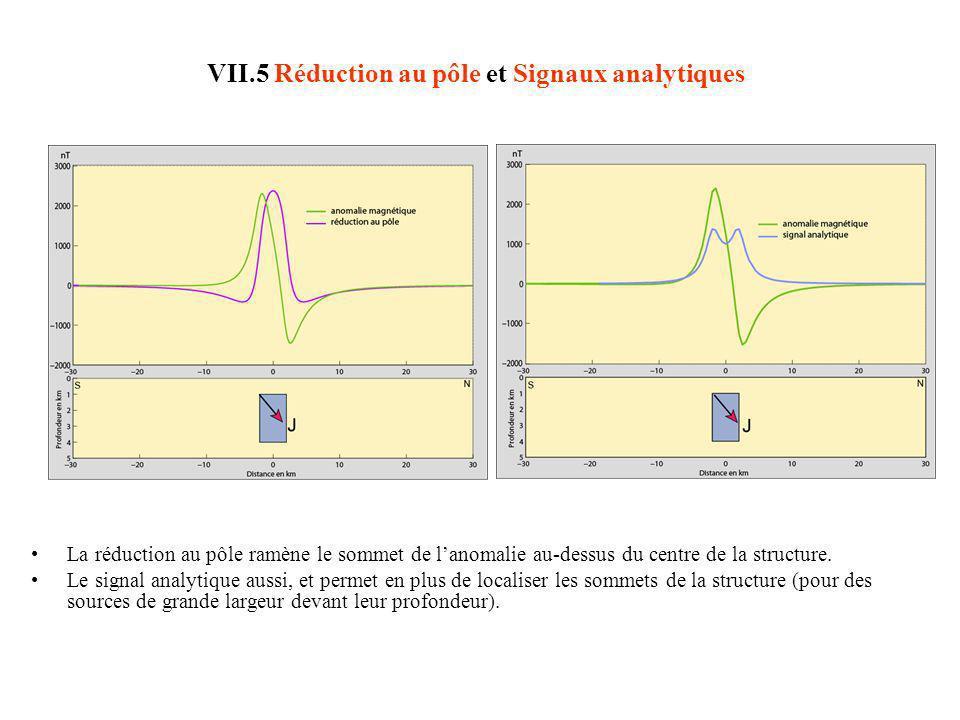 VII.5 Réduction au pôle et Signaux analytiques