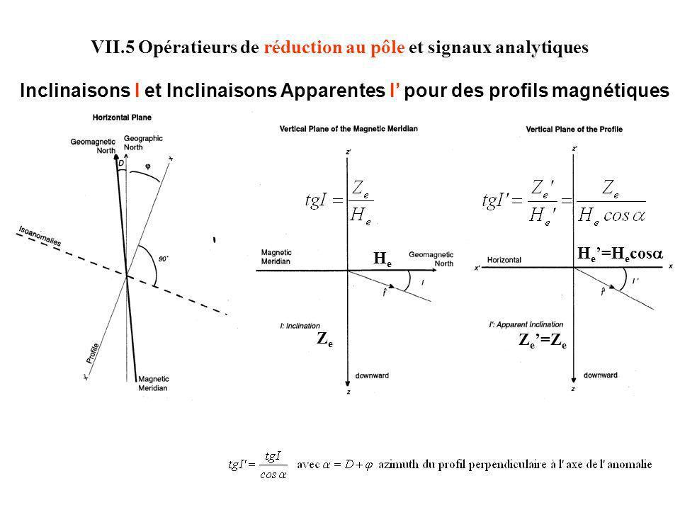 VII.5 Opératieurs de réduction au pôle et signaux analytiques