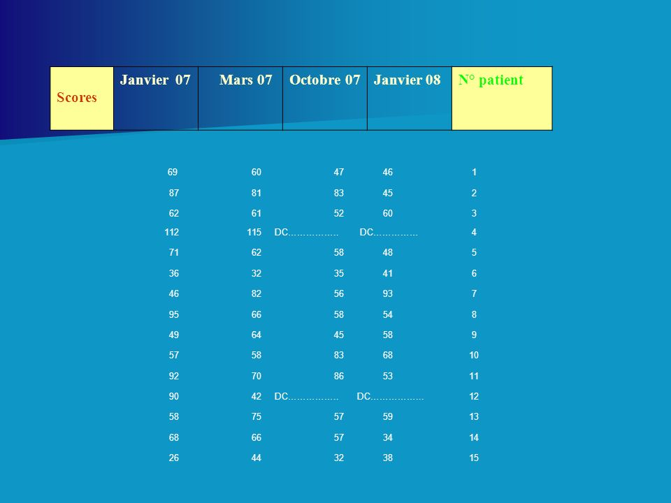 Scores Janvier 07 Mars 07 Octobre 07 Janvier 08 N° patient 69 60 47 46