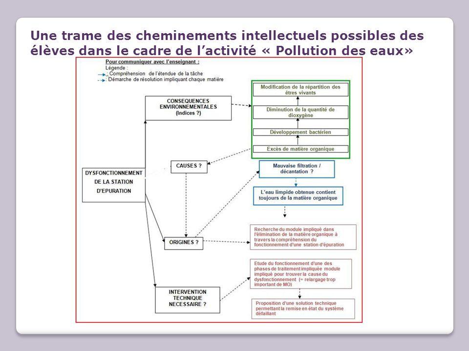 Une trame des cheminements intellectuels possibles des élèves dans le cadre de l'activité « Pollution des eaux»