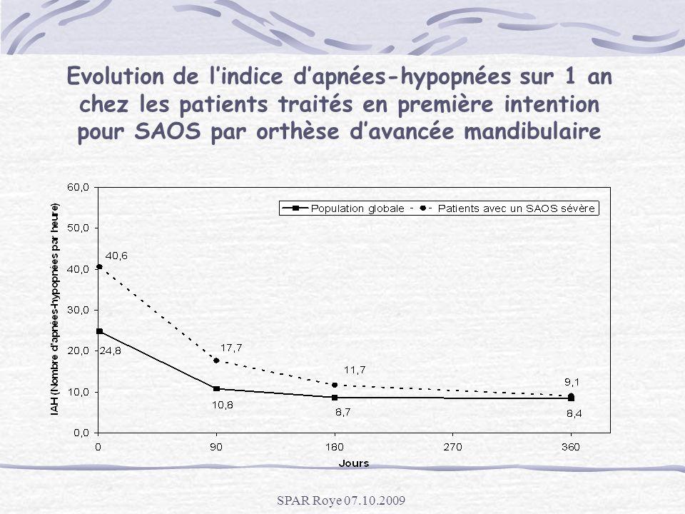 Evolution de l'indice d'apnées-hypopnées sur 1 an chez les patients traités en première intention pour SAOS par orthèse d'avancée mandibulaire