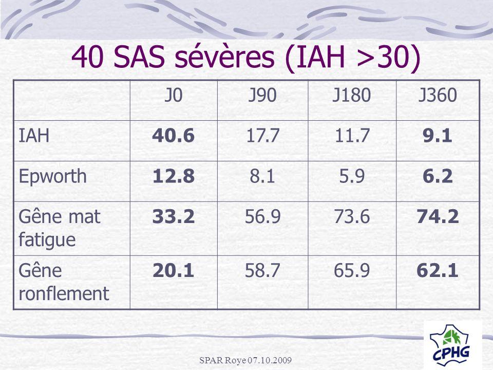 40 SAS sévères (IAH >30) J0 J90 J180 J360 IAH 40.6 17.7 11.7 9.1