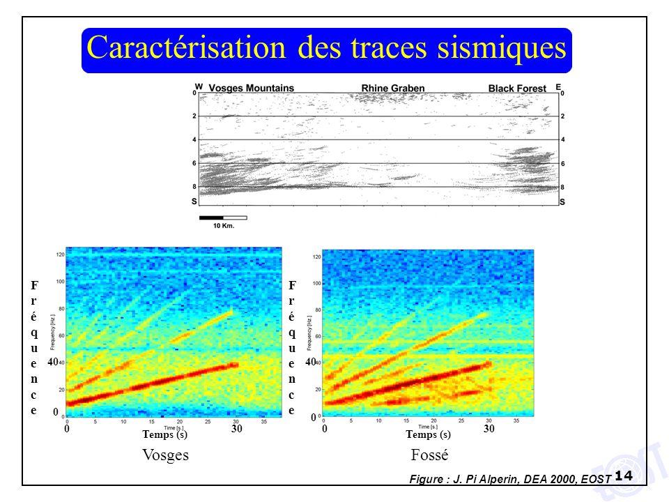 Caractérisation des traces sismiques