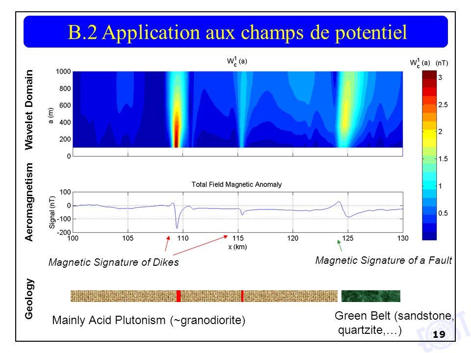B.2 Application aux champs de potentiel