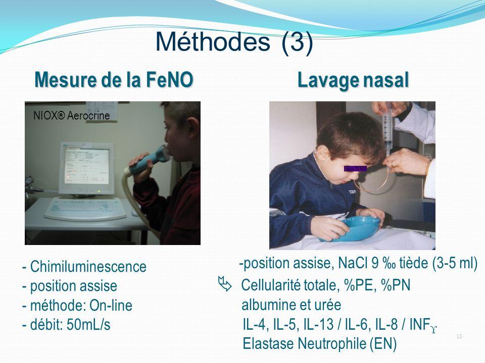 Méthodes (3) Mesure de la FeNO Lavage nasal