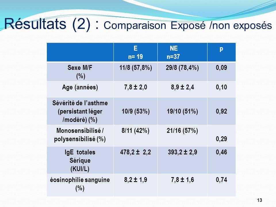 Résultats (2) : Comparaison Exposé /non exposés
