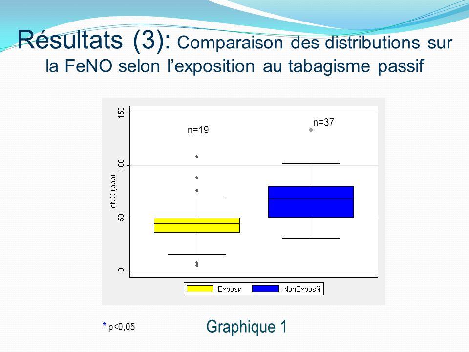 Résultats (3): Comparaison des distributions sur la FeNO selon l'exposition au tabagisme passif