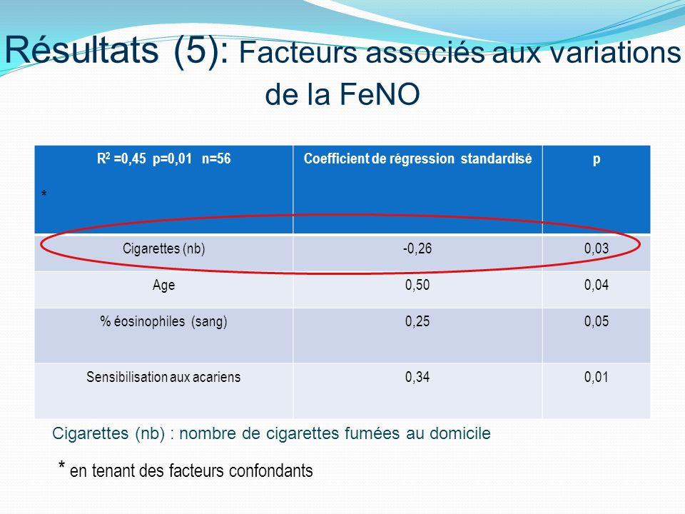 Résultats (5): Facteurs associés aux variations de la FeNO