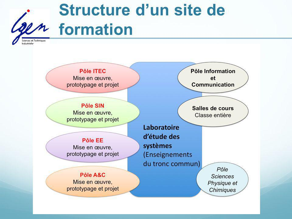 Structure d'un site de formation