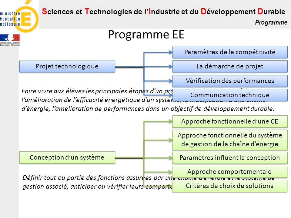 Programme EE Paramètres de la compétitivité La démarche de projet