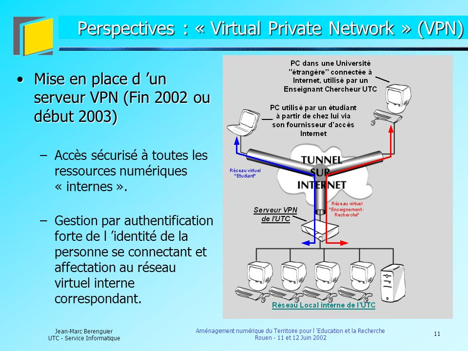Perspectives : « Virtual Private Network » (VPN)