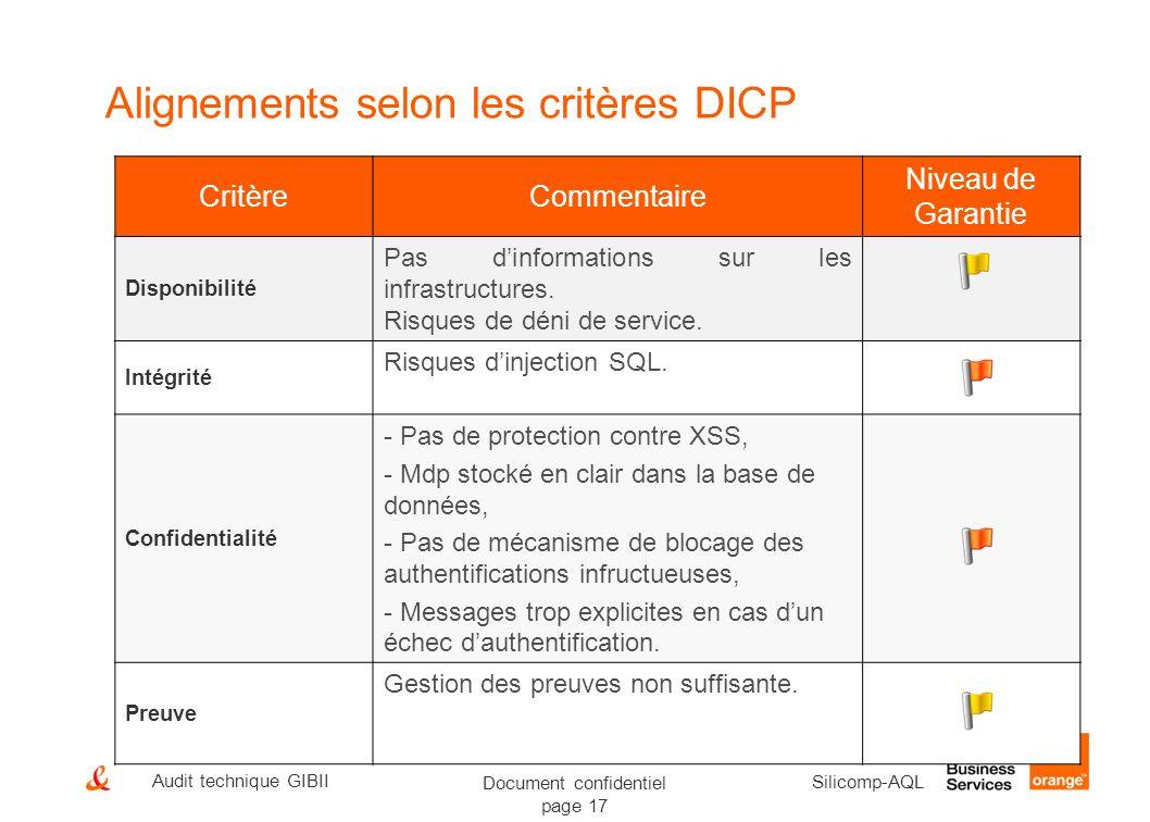 Alignements selon les critères DICP