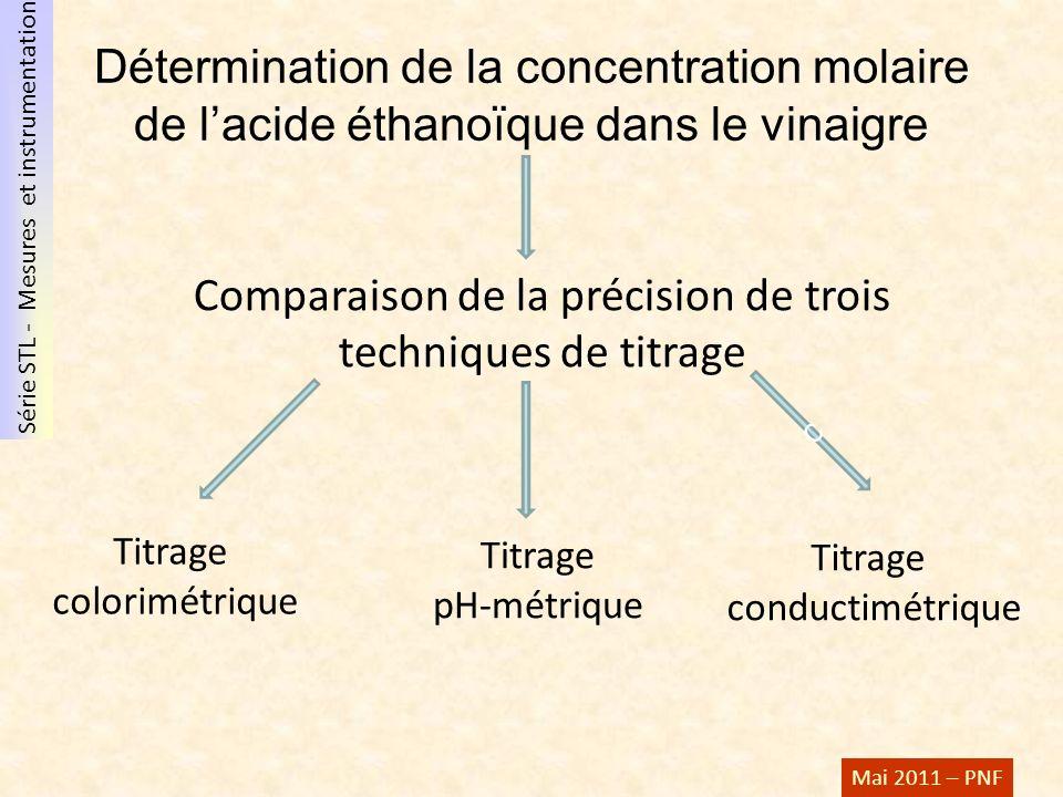 Comparaison de la précision de trois techniques de titrage