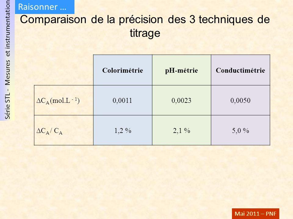 Comparaison de la précision des 3 techniques de titrage