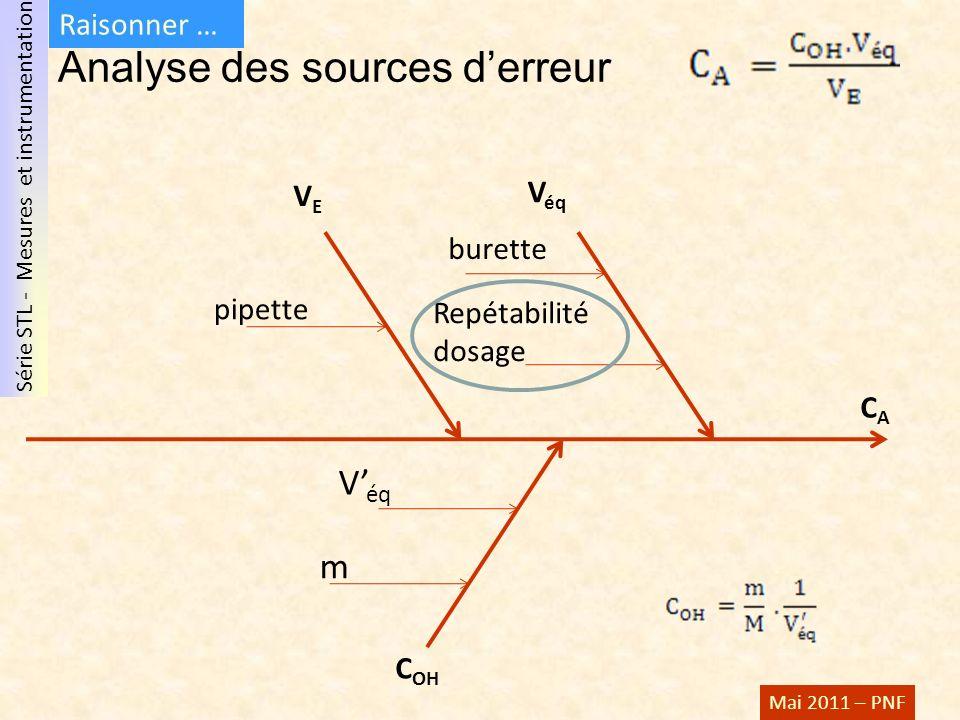 Analyse des sources d'erreur