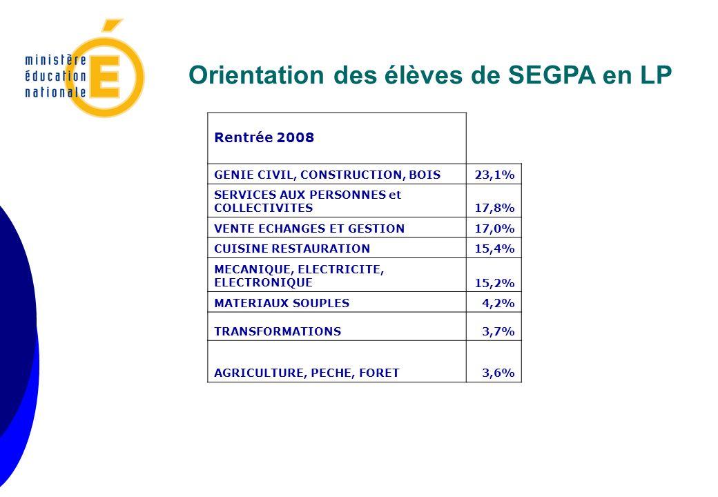 Orientation des élèves de SEGPA en LP