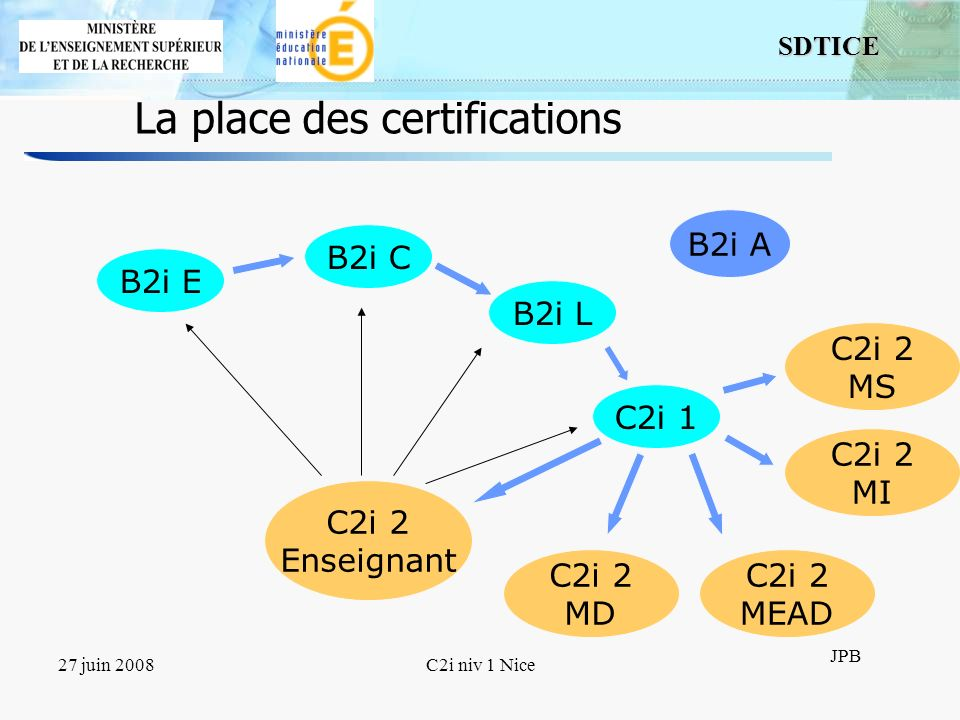 La place des certifications