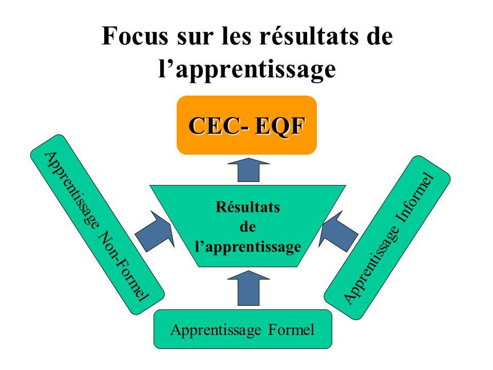 Focus sur les résultats de l'apprentissage