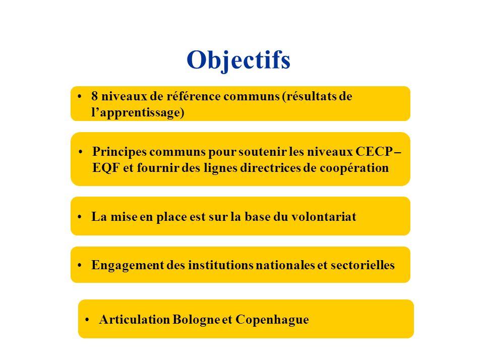 Objectifs 8 niveaux de référence communs (résultats de l'apprentissage)