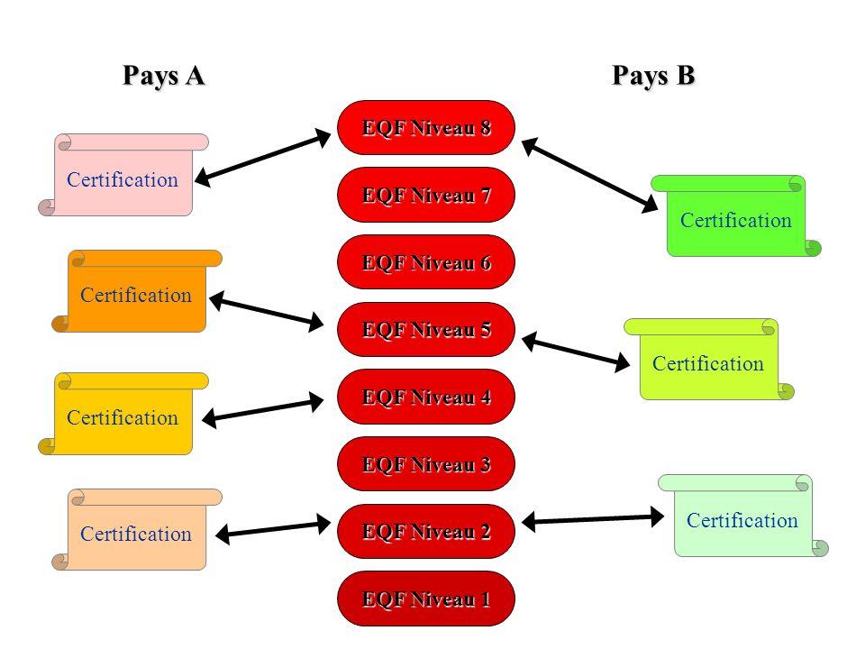 Pays A Pays B EQF Niveau 8 EQF Niveau 7 EQF Niveau 6 EQF Niveau 5