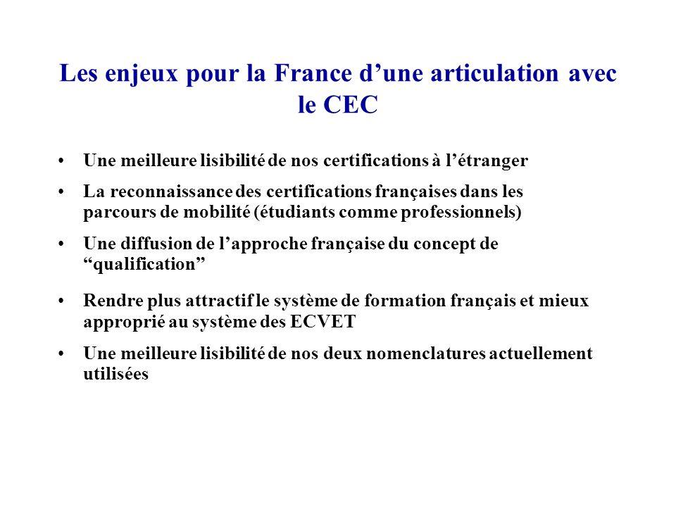 Les enjeux pour la France d'une articulation avec le CEC