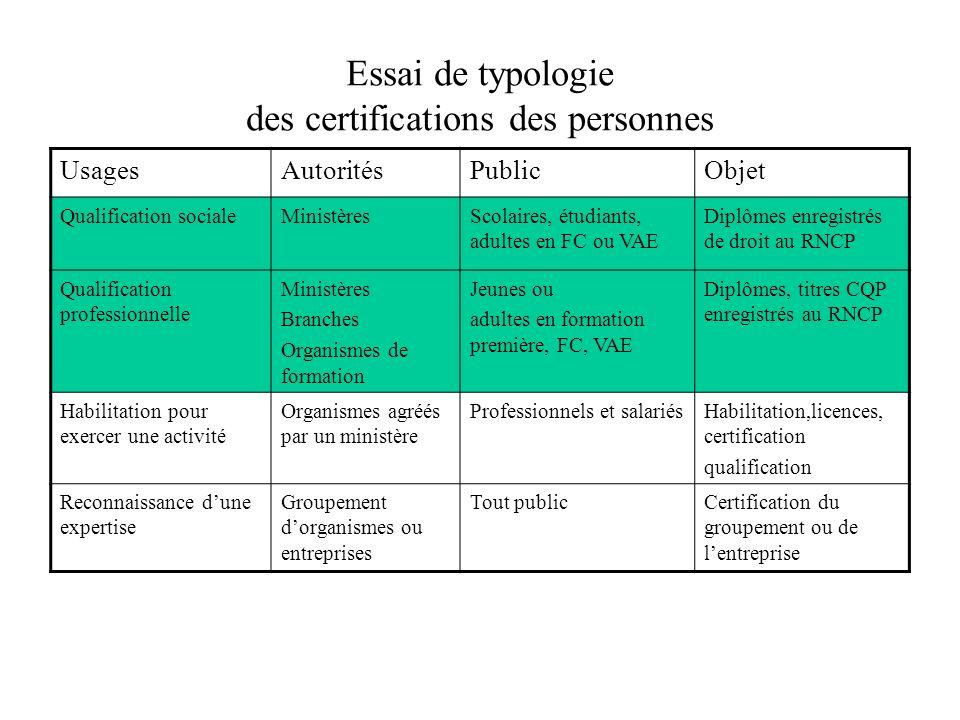 Essai de typologie des certifications des personnes