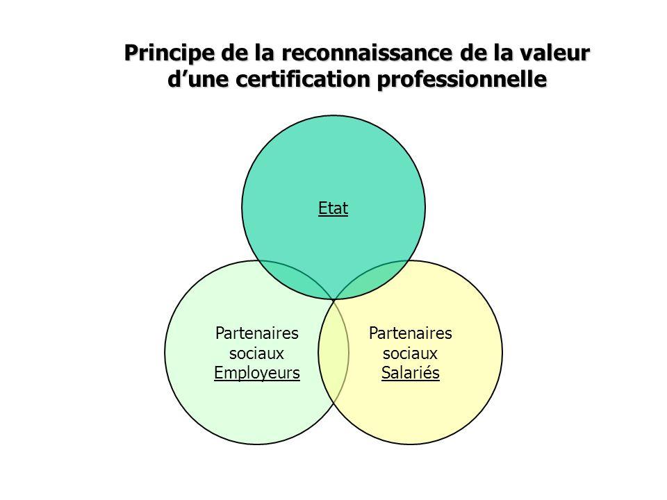 Principe de la reconnaissance de la valeur d'une certification professionnelle