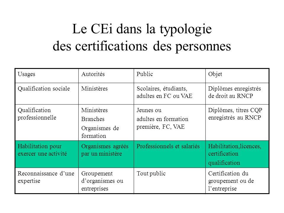 Le CEi dans la typologie des certifications des personnes