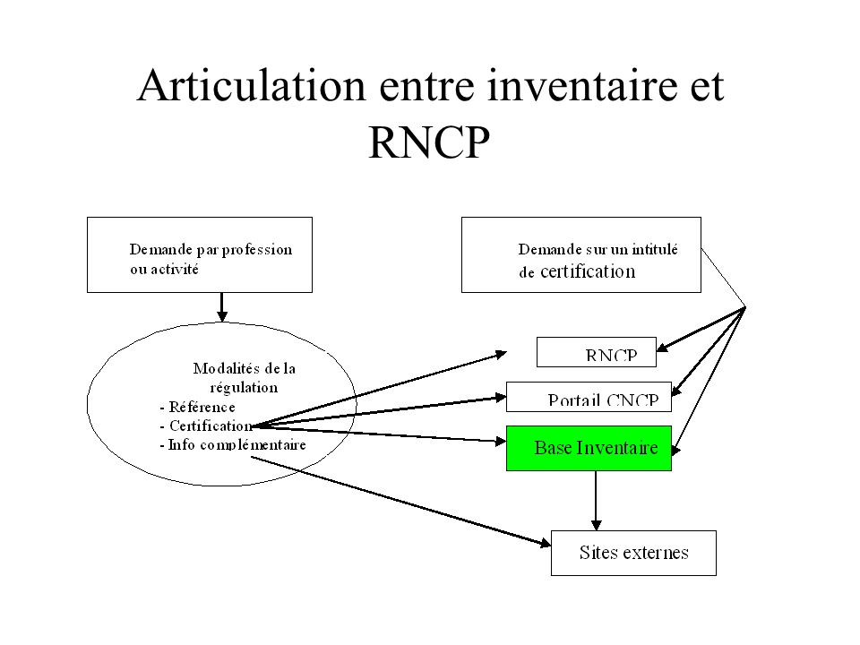 Articulation entre inventaire et RNCP