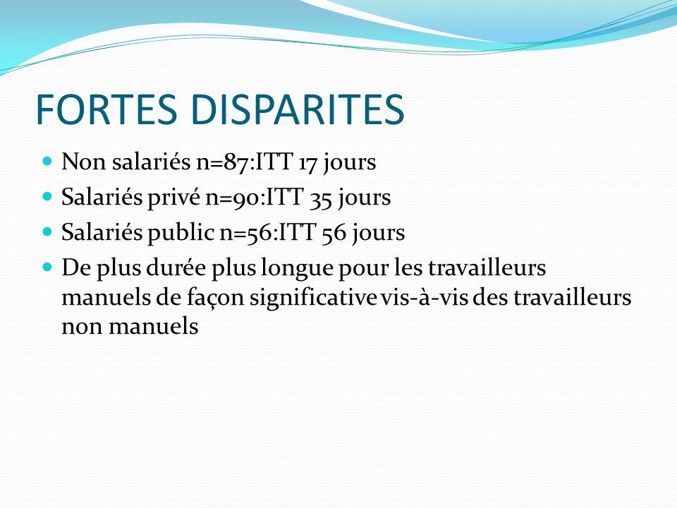 FORTES DISPARITES Non salariés n=87:ITT 17 jours